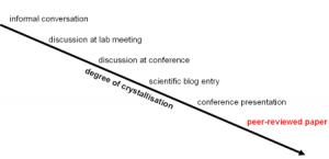 scholarly-crystallization