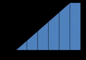 échelle de kinsey